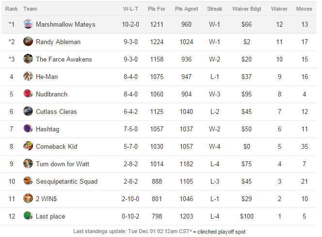 screenshot-football.fantasysports.yahoo.com 2015-12-01 07-29-29